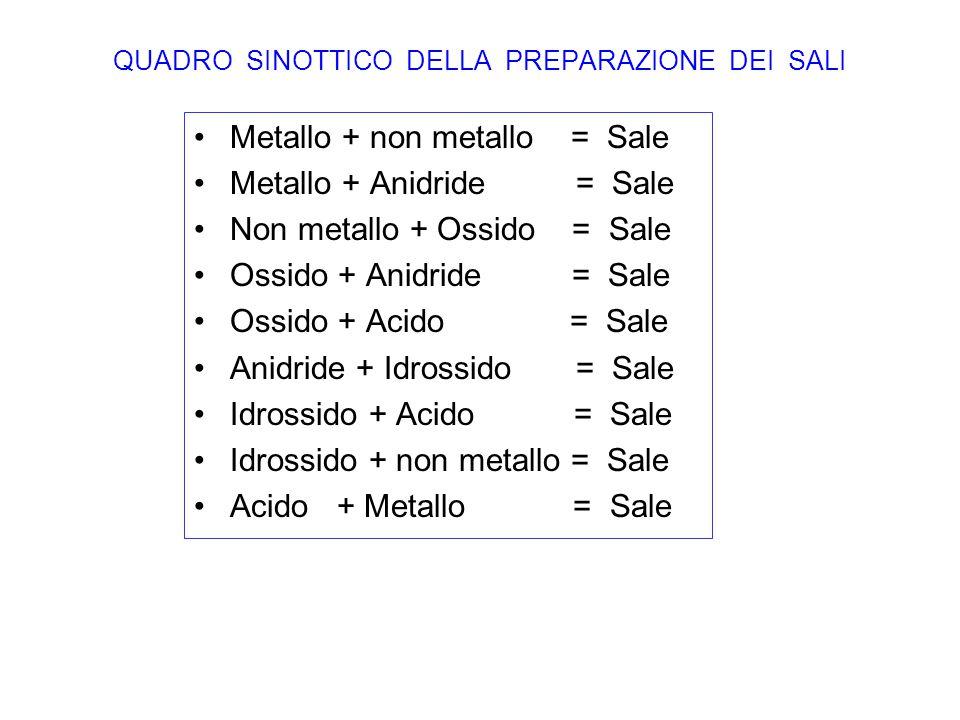 QUADRO SINOTTICO DELLA PREPARAZIONE DEI SALI Metallo + non metallo = Sale Metallo + Anidride = Sale Non metallo + Ossido = Sale Ossido + Anidride = Sa