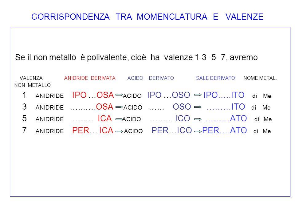 CORRISPONDENZA TRA MOMENCLATURA E VALENZE Se il non metallo è polivalente, cioè ha valenze 1-3 -5 -7, avremo VALENZA ANIDRIDE DERIVATA ACIDO DERIVATO