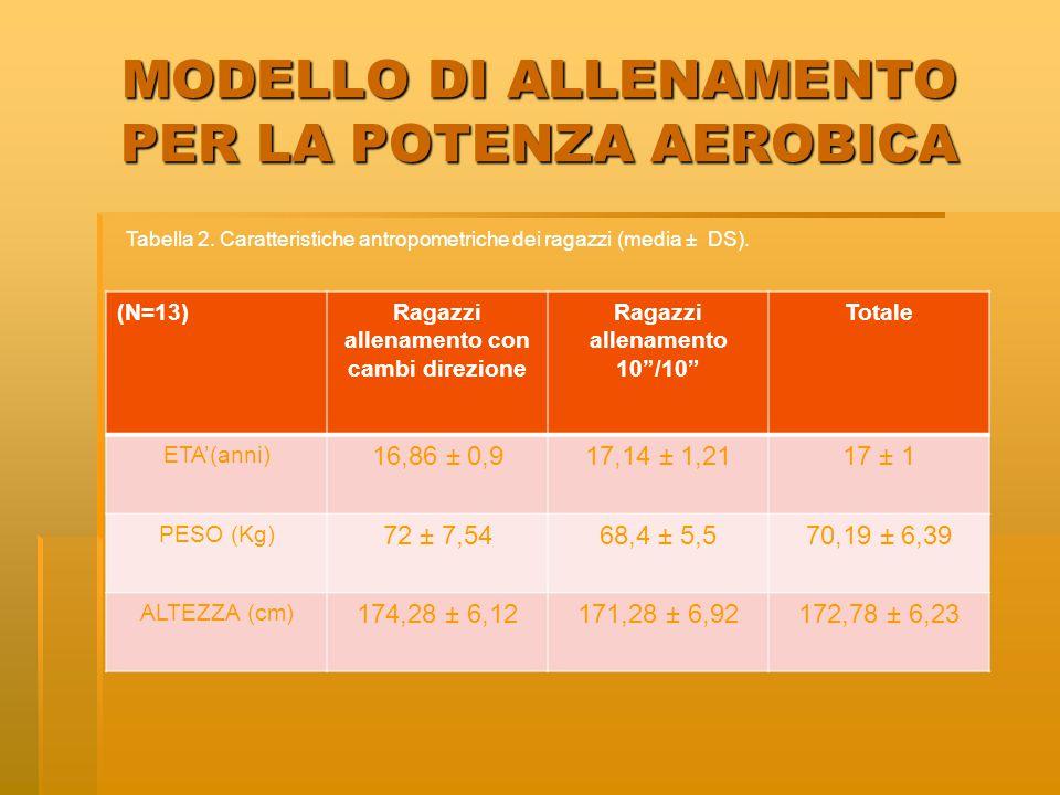 """MODELLO DI ALLENAMENTO PER LA POTENZA AEROBICA (N=13)Ragazzi allenamento con cambi direzione Ragazzi allenamento 10""""/10"""" Totale ETA'(anni) 16,86 ± 0,9"""