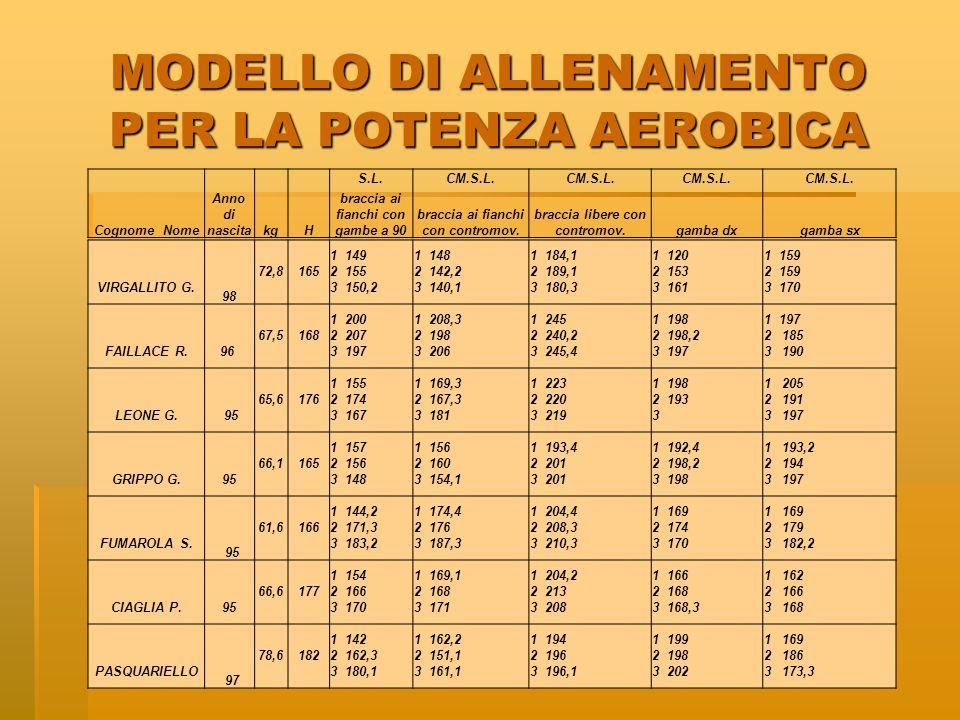 MODELLO DI ALLENAMENTO PER LA POTENZA AEROBICA VIRGALLITO G.