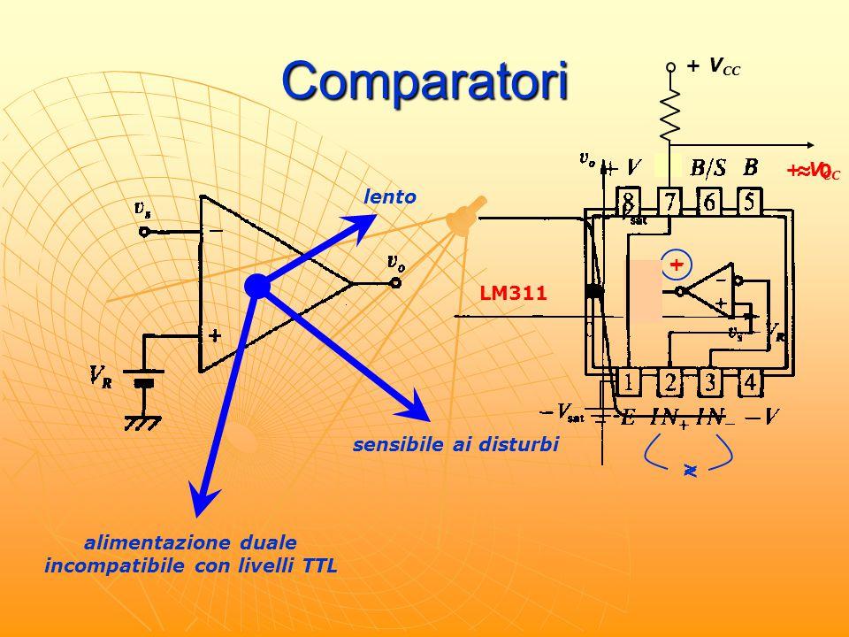Comparatori lento alimentazione duale incompatibile con livelli TTL sensibile ai disturbi LM311 > _ + V CC + V CC < + ≈ 0