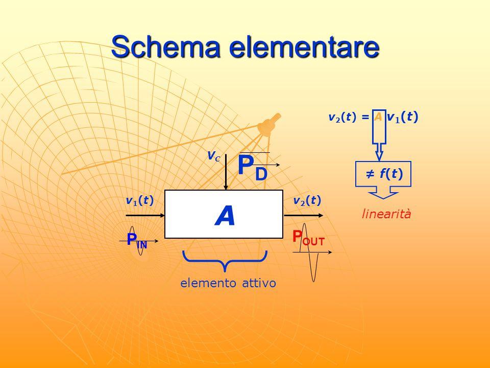 Schema elementare V C A v 1 (t) v 2 (t) P IN P OUT P D elemento attivo v 2 (t) = A v1(t)v1(t) ≠ f(t) linearità