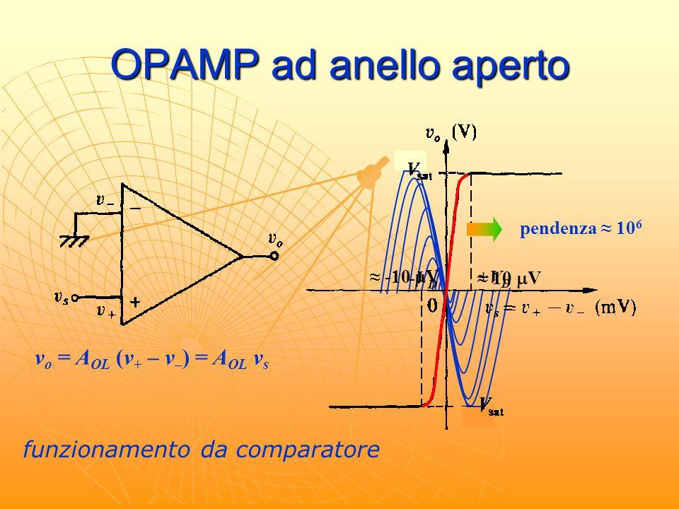 OPAMP ad anello aperto v o = A OL (v + – v – ) = A OL v s pendenza ≈ 10 6 +VD+VD -VD-VD ≈ 10  V ≈ -10  V funzionamento da comparatore