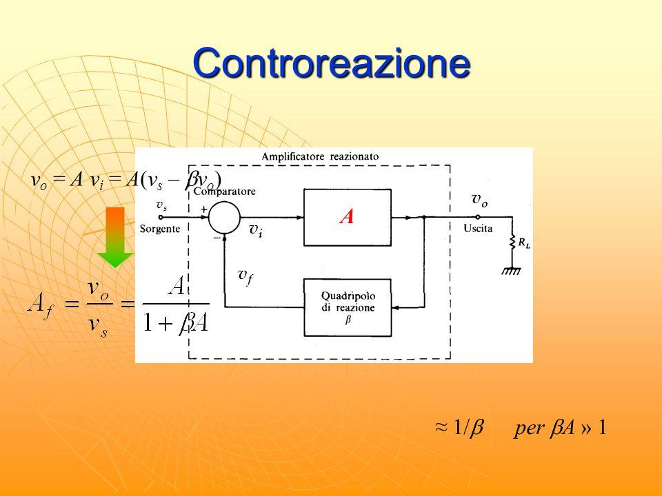 Controreazione vsvs vovo vfvf v i = v s - v f v o = A v i = A(v s –  v o ) A vovo vfvf vivi ≈ 1/  per  A » 1