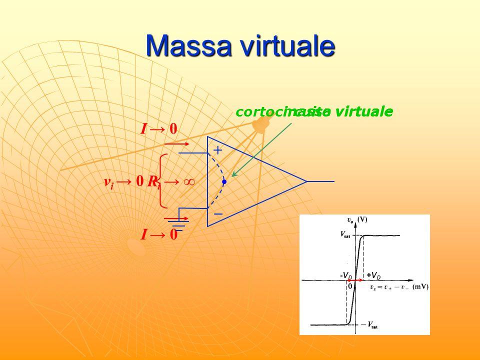 Massa virtuale + _ R i → ∞ I → 0 v i → 0 -VD-VD +VD+VD cortocircuito virtuale massa virtuale