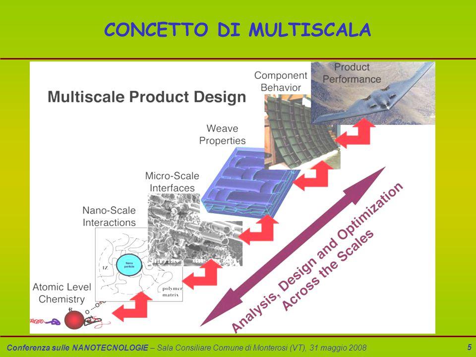 Conferenza sulle NANOTECNOLOGIE – Sala Consiliare Comune di Monterosi (VT), 31 maggio 2008 6 UNITA' DI MISURA METRICHE (multipli e sottomultipli del metro) km =10 3 m dm =10 -1 m hm =10 2 m cm =10 -2 m dam =10 m mm =10 -3 m  m (micron) =10 -6 m nm (nano) =10 -9 m