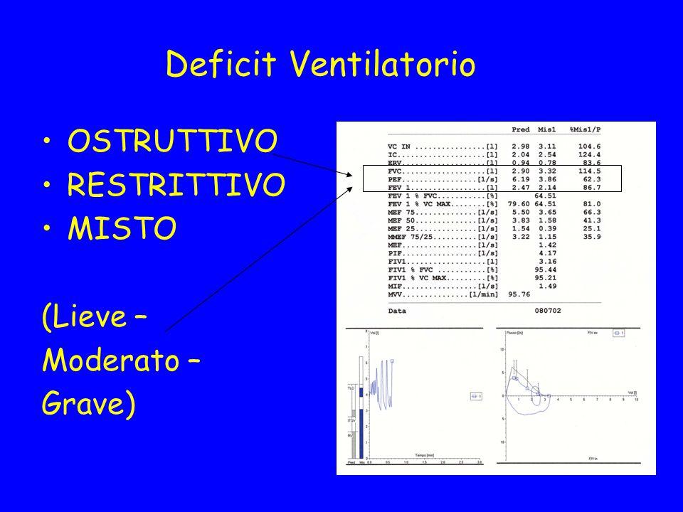 Deficit Ventilatorio OSTRUTTIVO RESTRITTIVO MISTO (Lieve – Moderato – Grave)