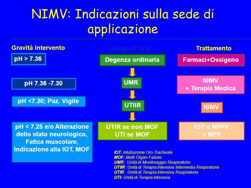 Gravità Intervento Degenza ordinaria UMR UTIIR UTIR se non MOF UTI se MOF pH > 7.36 pH 7.36 -7.30 pH <7.30; Paz. Vigile Farmaci+Ossigeno NIMV + Terapi