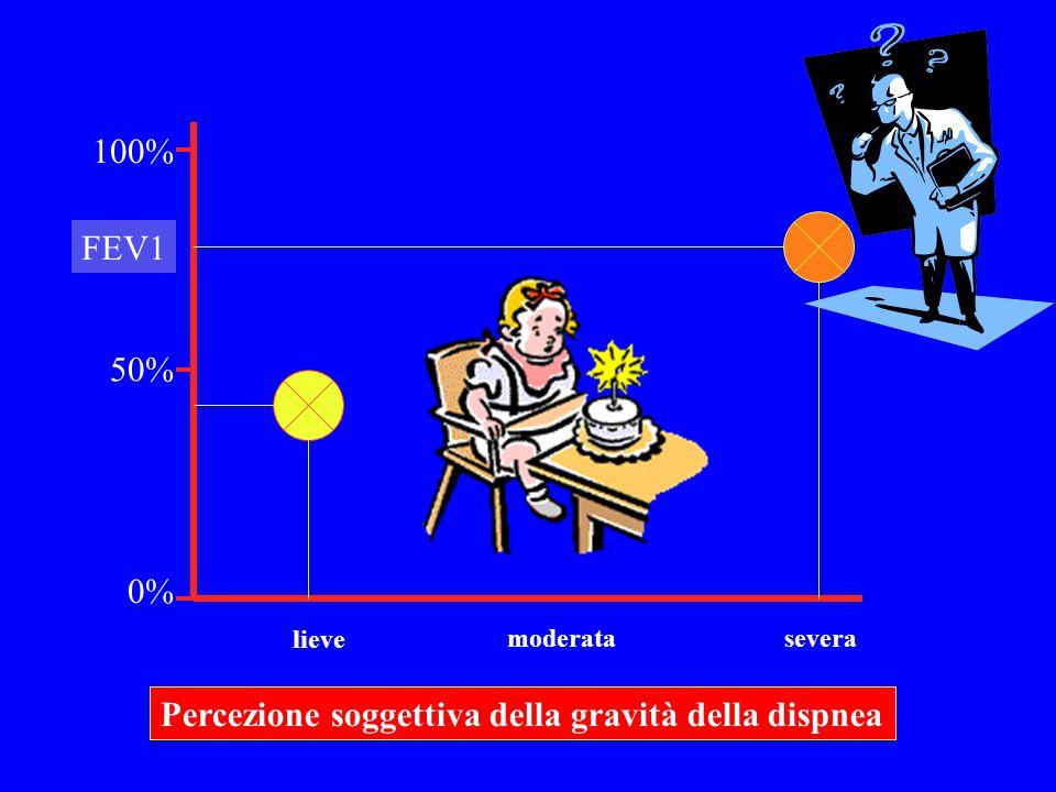 Percezione soggettiva della gravità della dispnea FEV1 0% 100% 50% lieve moderatasevera