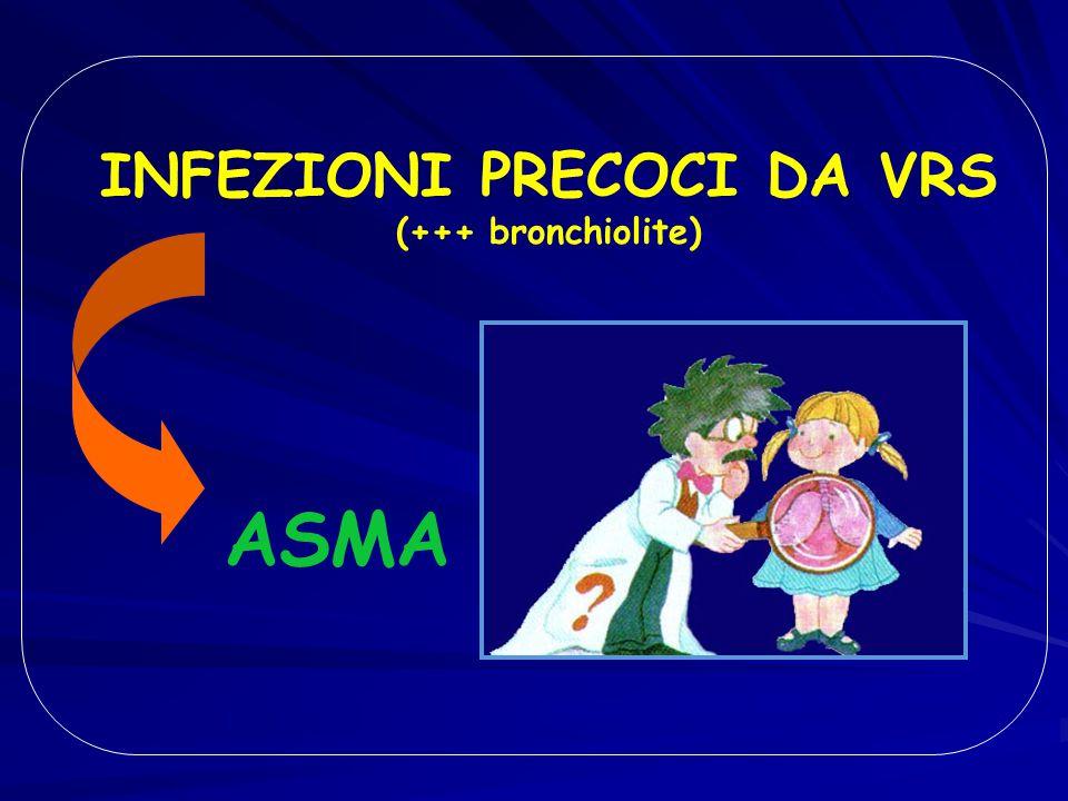 INFEZIONI PRECOCI DA VRS (+++ bronchiolite) ASMA