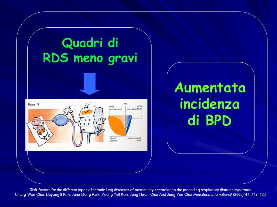 Quadri di RDS meno gravi Aumentata incidenza di BPD Risk factors for the different types of chronic lung diseases of prematurity according to the preceding respiratory distress syndrome Chang Won Choi, Beyong Il Kim, June Dong Park, Young Yull Koh, Jung-Hwan Choi And Jung Yun Choi Pediatrics International (2005) 47, 417–423