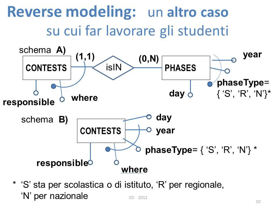 Reverse modeling: un altro caso su cui far lavorare gli studenti IOI 2012 10 CONTESTSPHASES isIN (1,1) (0,N) schema A) phaseType= { 'S', 'R', 'N'}* year day CONTESTS year day phaseType= { 'S', 'R', 'N'} * where responsible where responsible schema B) * 'S' sta per scolastica o di istituto, 'R' per regionale, 'N' per nazionale