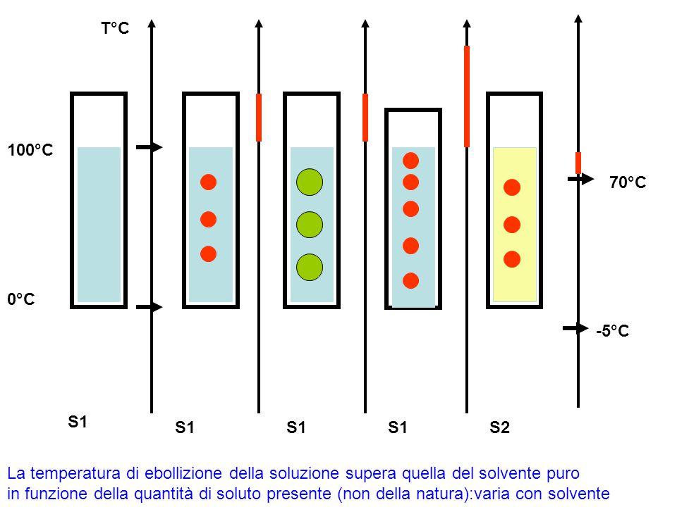 T°C S1 S2 0°C 100°C 70°C -5°C La temperatura di ebollizione della soluzione supera quella del solvente puro in funzione della quantità di soluto prese