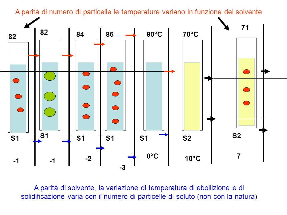-2 -3 0°C 80°C86 82 8470°C 10°C 71 7 A parità di solvente, la variazione di temperatura di ebollizione e di solidificazione varia con il numero di par