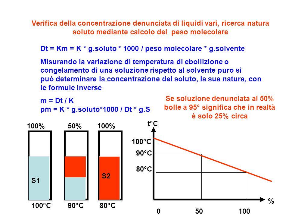Verifica della concentrazione denunciata di liquidi vari, ricerca natura soluto mediante calcolo del peso molecolare Dt = Km = K * g.soluto * 1000 / p