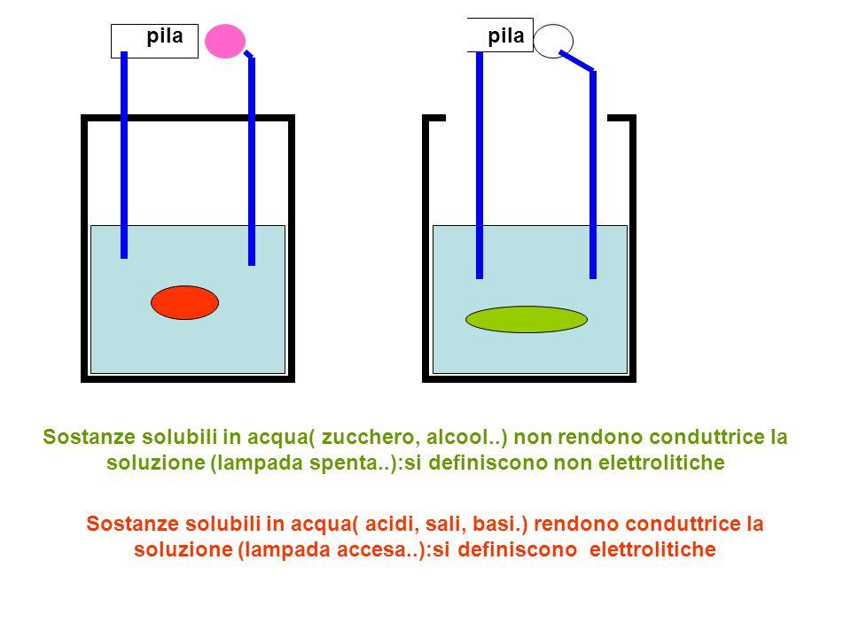 pila Sostanze solubili in acqua( zucchero, alcool..) non rendono conduttrice la soluzione (lampada spenta..):si definiscono non elettrolitiche Sostanz