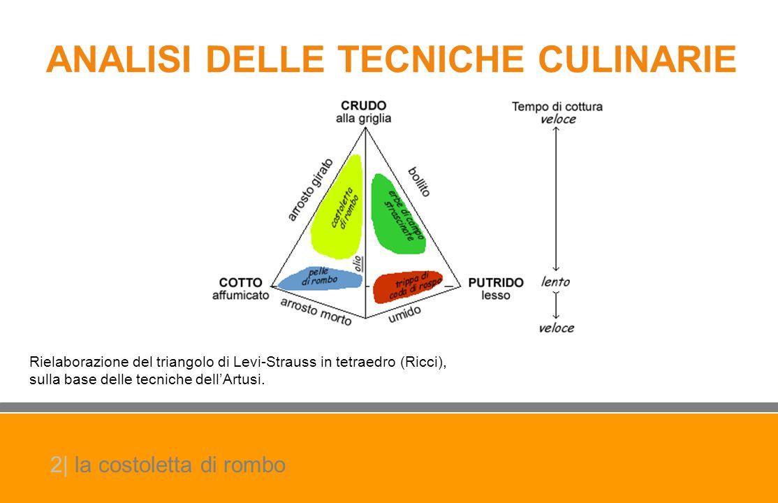 ANALISI DELLE TECNICHE CULINARIE Rielaborazione del triangolo di Levi-Strauss in tetraedro (Ricci), sulla base delle tecniche dell'Artusi. 2| la costo