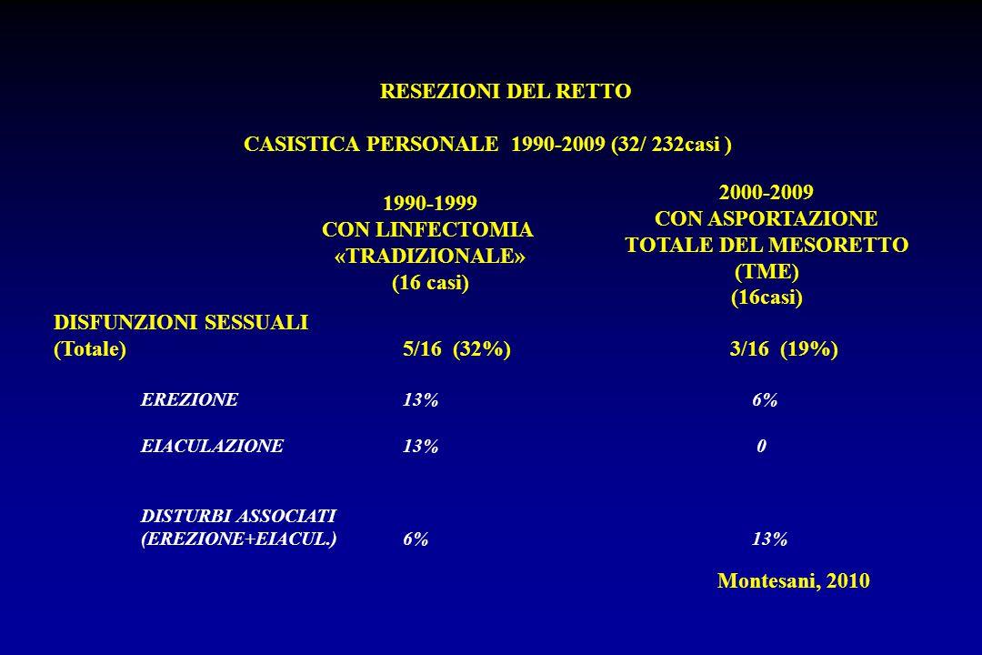 RESEZIONI DEL RETTO CASISTICA PERSONALE 1990-2009 (32/ 232casi ) DISFUNZIONI SESSUALI (Totale) 5/16 (32%) 3/16 (19%) EREZIONE13%6% EIACULAZIONE13% 0 D