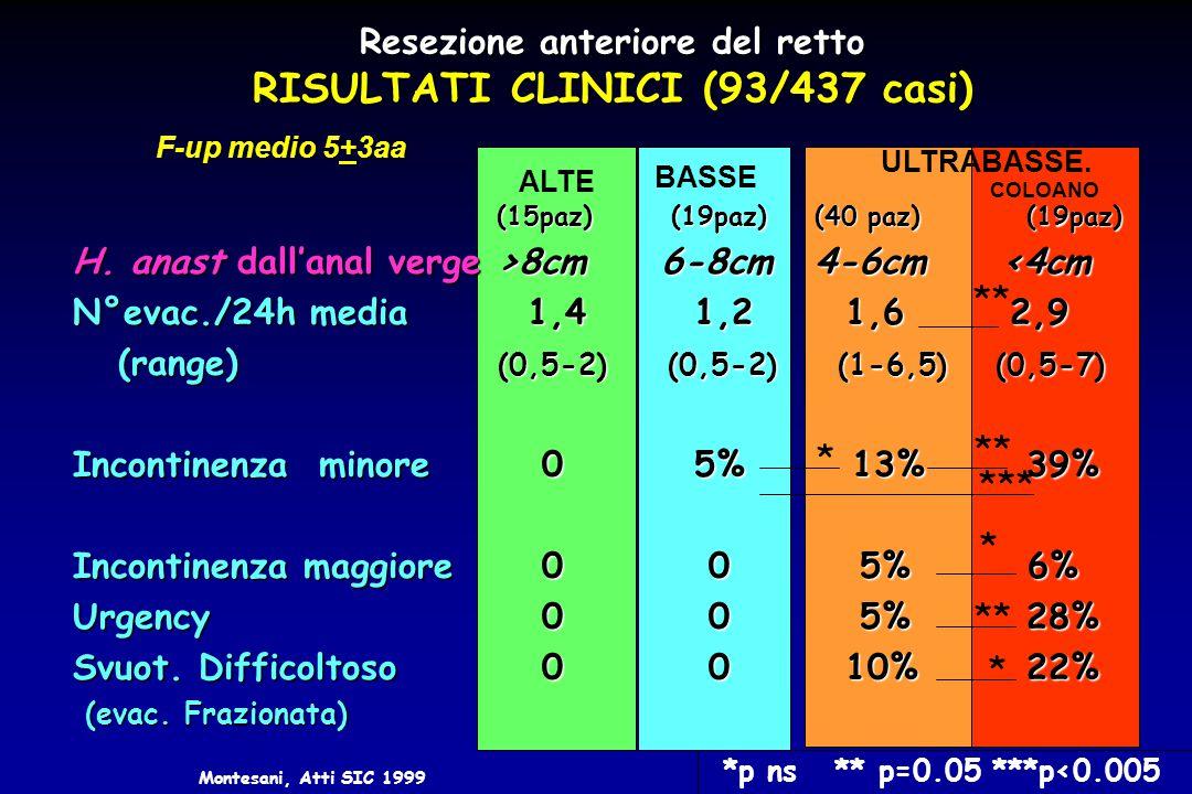 Resezione anteriore del retto RISULTATI CLINICI (93/437 casi) (15paz) (19paz)(40 paz)(19paz) H. anast dall'anal verge >8cm 6-8cm 4-6cm 8cm 6-8cm 4-6cm