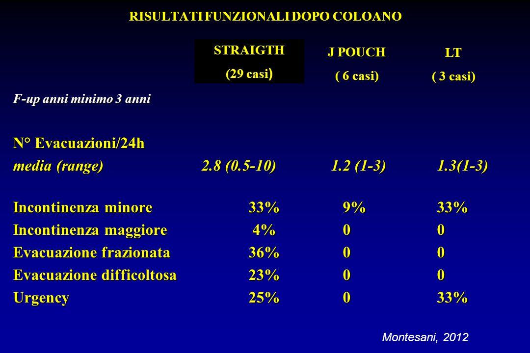 RISULTATI FUNZIONALI DOPO COLOANO F-up anni minimo 3 anni N° Evacuazioni/24h media (range)2.8 (0.5-10) 1.2 (1-3)1.3(1-3) Incontinenza minore33%9%33% I
