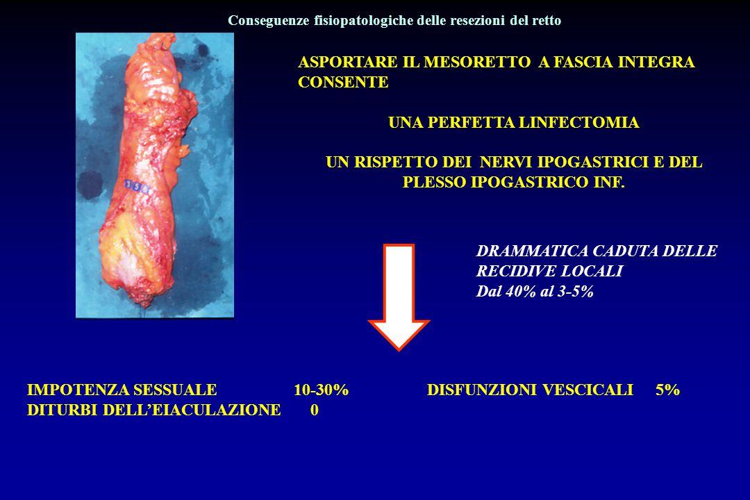 4 cm di retto assicurano una compliance, cioè una zona di bassa pressione interposta tra colon e retto che, anche all'arrivo delle feci, non superi la pressione basale degli sfinteri 60-80 mmHg 5-20 mmHg 70-130 mmH g