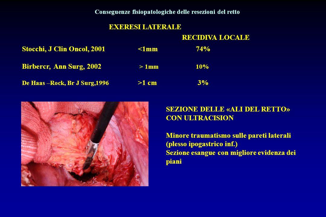RESEZIONI DEL RETTO DISFUNZIONI SESSUALI75% 10-30% DISFUNZIONI VESCICALI>80%<5% CON LINFECTOMIA «TRADIZIONALE» CON ASPORTAZIONE TOTALE DEL MESORETTO (TME) Ludwig, Semin Radiat Oncol 2011 Conseguenze fisiopatologiche delle resezioni del retto