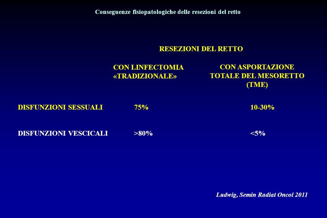 RESEZIONI DEL RETTO CASISTICA PERSONALE 1990-2009 (32/ 232casi ) DISFUNZIONI SESSUALI (Totale) 5/16 (32%) 3/16 (19%) EREZIONE13%6% EIACULAZIONE13% 0 DISTURBI ASSOCIATI (EREZIONE+EIACUL.) 6%13% 1990-1999 CON LINFECTOMIA «TRADIZIONALE» (16 casi) Montesani, 2010 2000-2009 CON ASPORTAZIONE TOTALE DEL MESORETTO (TME) (16casi)