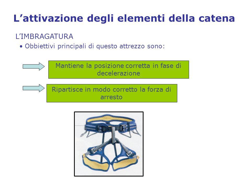 L'attivazione degli elementi della catena L'IMBRAGATURA Obbiettivi principali di questo attrezzo sono: Mantiene la posizione corretta in fase di decel