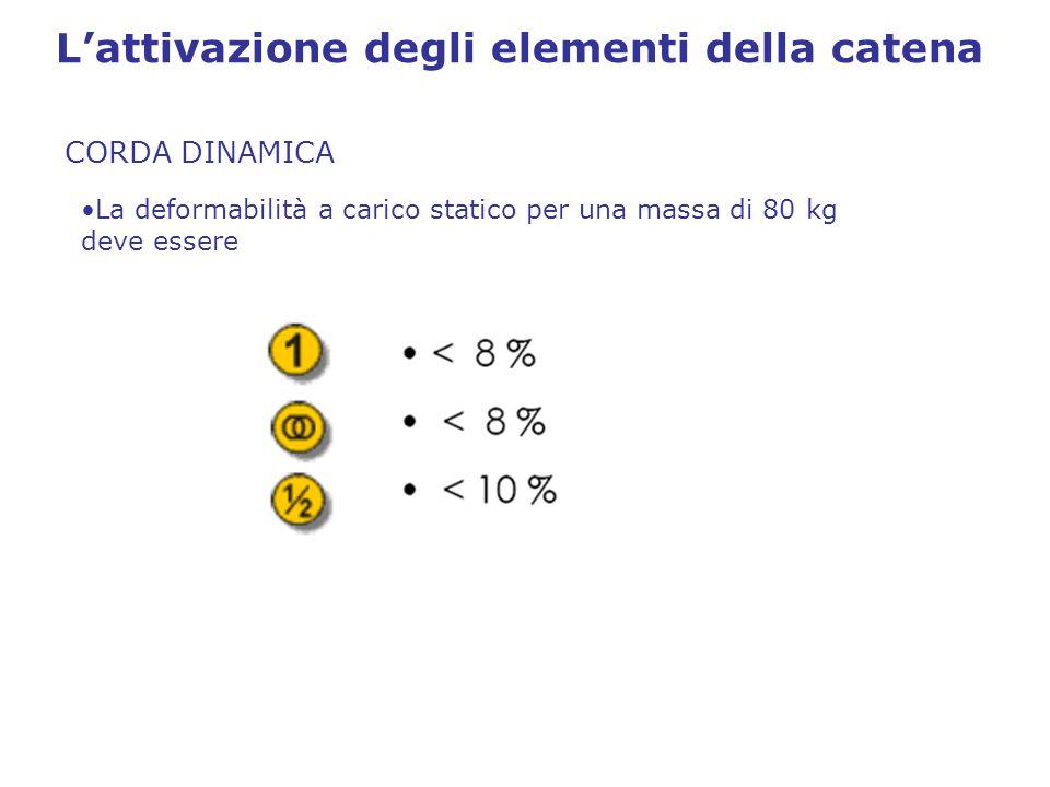 L'attivazione degli elementi della catena CORDA DINAMICA La deformabilità a carico statico per una massa di 80 kg deve essere