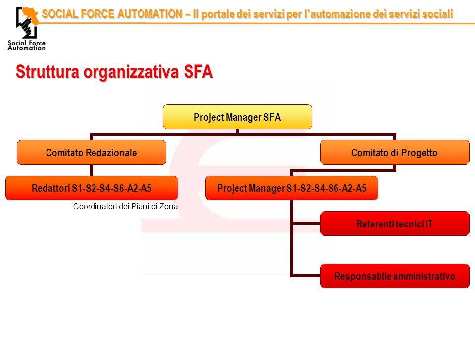 Codice identificativoRelatore SOCIAL FORCE AUTOMATION – Il portale dei servizi per l'automazione dei servizi sociali Struttura organizzativa SFA Coordinatori dei Piani di Zona