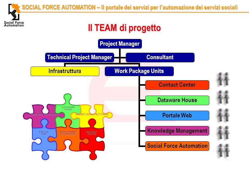 Codice identificativoRelatore SOCIAL FORCE AUTOMATION – Il portale dei servizi per l'automazione dei servizi sociali Il TEAM di progetto KNOWLEDGE MANAGEMENT DATAWARE HOUSE SERVIZI INFRASTRUTTURALI SOCIAL FORCE AUTOMATION CONTACT CENTER PORTALE WEB