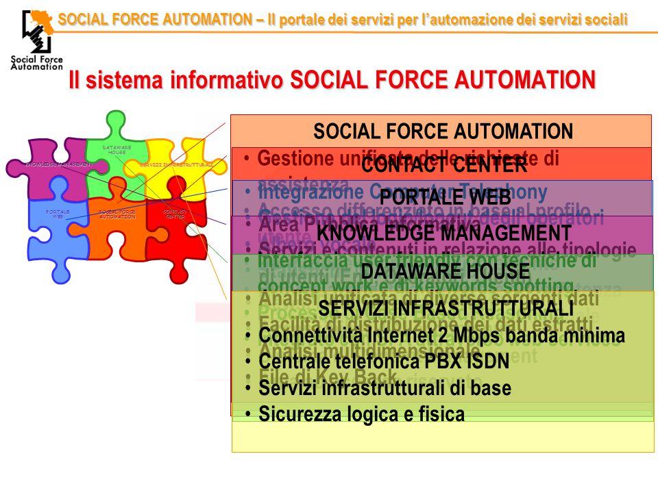 Codice identificativoRelatore SOCIAL FORCE AUTOMATION – Il portale dei servizi per l'automazione dei servizi sociali KNOWLEDGE MANAGEMENT DATAWARE HOUSE SERVIZI INFRASTRUTTURALI SOCIAL FORCE AUTOMATION CONTACT CENTER PORTALE WEB Il sistema informativo SOCIAL FORCE AUTOMATION SOCIAL FORCE AUTOMATION Gestione unificata delle richieste di assistenza Accesso differenziato in base al profilo utente Definizione di progetti di intervento Ricerca avanzata di richieste di assistenza Pianificazione servizi e rete istituzionale CONTACT CENTER Integrazione Computer Telephony Gestione del login/logout degli operatori Albero vocale Statistiche in tempo reale Reportistica flusso chiamate PORTALE WEB Area Pubblica Informativa Servizi e contenuti in relazione alle tipologie di utenti (Enti, Operatori, Utenti) News, FAQ, Ricerca, Forum Accessibilità WAI ai contenuti Sistema di Content Management Area ad accesso riservato KNOWLEDGE MANAGEMENT Interfaccia user friendly con tecniche di concept work e di keywords spotting Processo di Case Based Reasoning Integrato con SFA attraverso web services DATAWARE HOUSE Analisi unificata di diverse sorgenti dati Facilità di distribuzione dei dati estratti Analisi multidimensionale File di Key Back SERVIZI INFRASTRUTTURALI Connettività Internet 2 Mbps banda minima Centrale telefonica PBX ISDN Servizi infrastrutturali di base Sicurezza logica e fisica