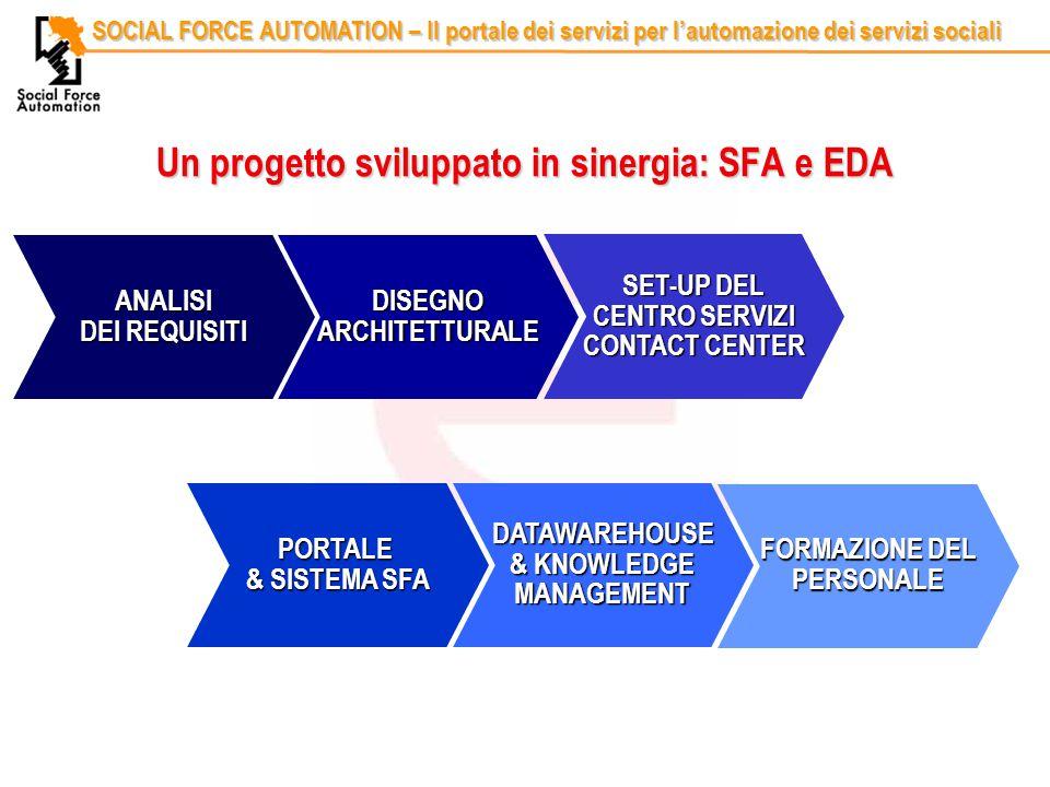 Codice identificativoRelatore SOCIAL FORCE AUTOMATION – Il portale dei servizi per l'automazione dei servizi sociali Un progetto sviluppato in sinergia: SFA e EDA ANALISI DEI REQUISITI DISEGNO ARCHITETTURALE PORTALE & SISTEMA SFA SET-UP DEL CENTRO SERVIZI CONTACT CENTER DATAWAREHOUSE & KNOWLEDGE MANAGEMENT FORMAZIONE DEL PERSONALE