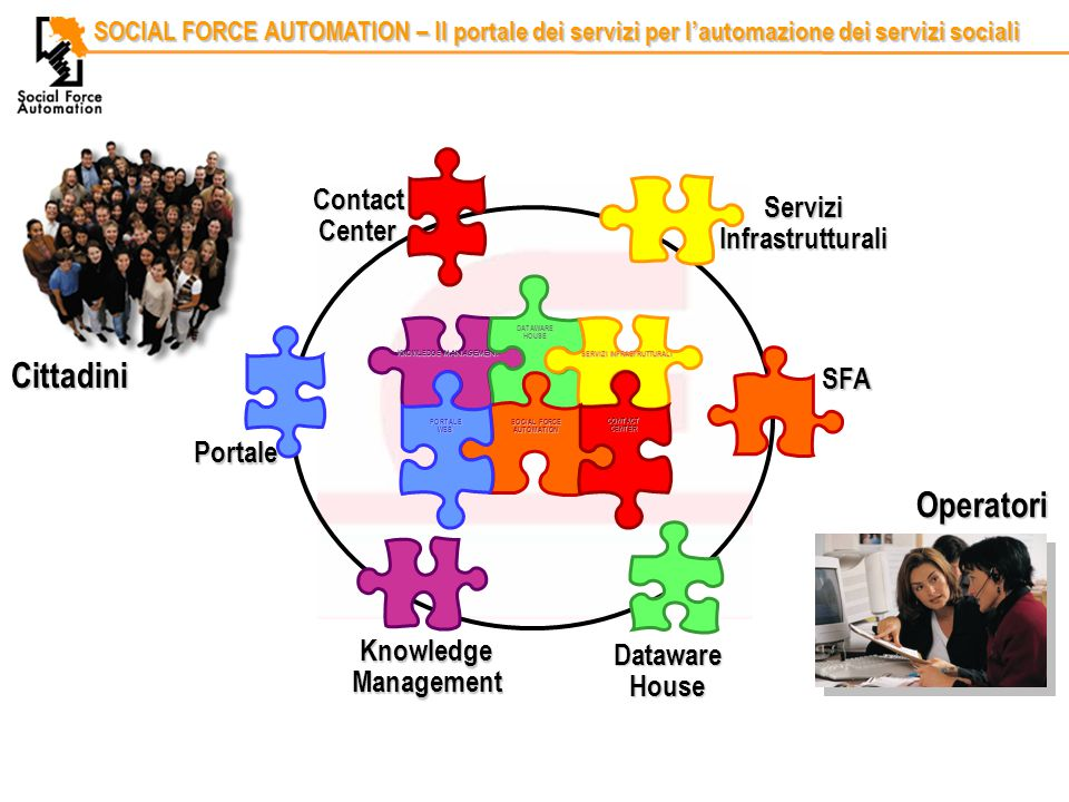 Codice identificativoRelatore SOCIAL FORCE AUTOMATION – Il portale dei servizi per l'automazione dei servizi sociali Portale Dataware House Knowledge Management SFA Servizi Infrastrutturali Contact Center Cittadini Operatori KNOWLEDGE MANAGEMENT DATAWARE HOUSE SERVIZI INFRASTRUTTURALI SOCIAL FORCE AUTOMATION CONTACT CENTER PORTALE WEB