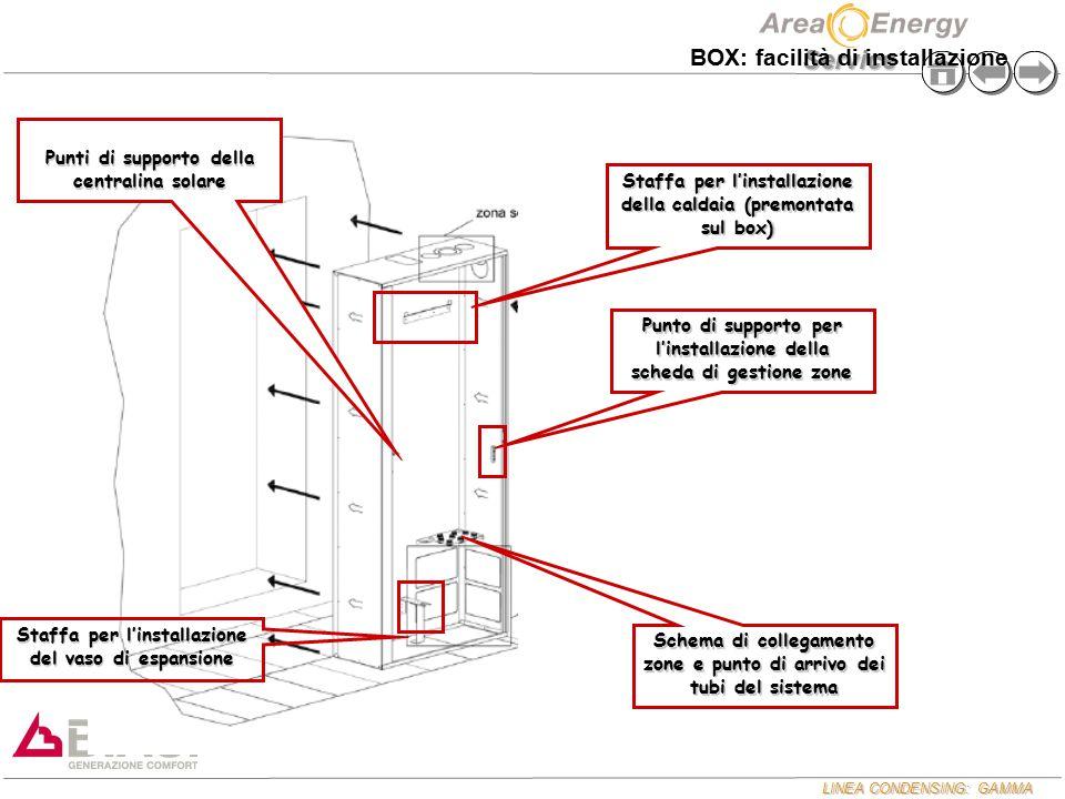 LINEA CONDENSING: GAMMA Service Staffa per l'installazione della caldaia (premontata sul box) Punto di supporto per l'installazione della scheda di ge