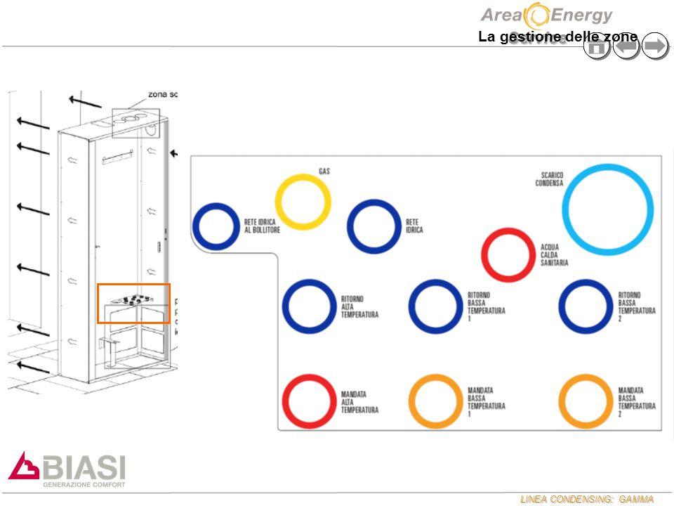 LINEA CONDENSING: GAMMA Service La gestione delle zone