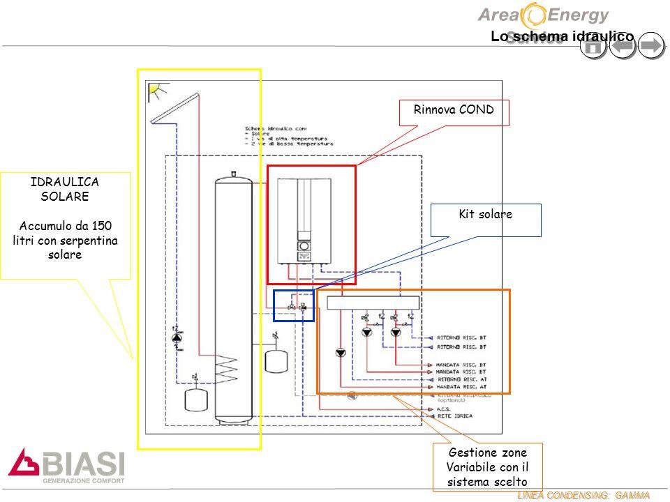 LINEA CONDENSING: GAMMA Service Kit solare Rinnova COND Gestione zone Variabile con il sistema scelto IDRAULICA SOLARE Accumulo da 150 litri con serpe