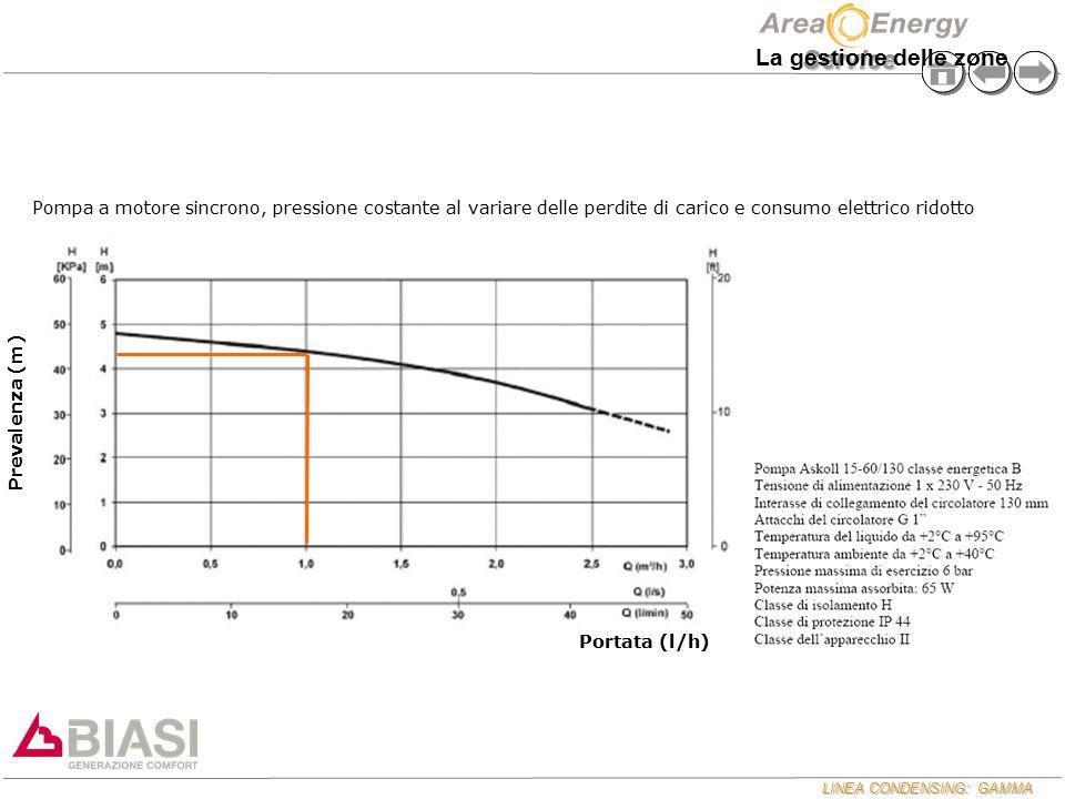 LINEA CONDENSING: GAMMA Service Pompa a motore sincrono, pressione costante al variare delle perdite di carico e consumo elettrico ridotto Prevalenza