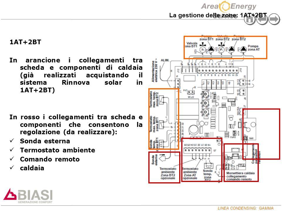 LINEA CONDENSING: GAMMA Service 1AT+2BT In arancione i collegamenti tra scheda e componenti di caldaia (già realizzati acquistando il sistema Rinnova