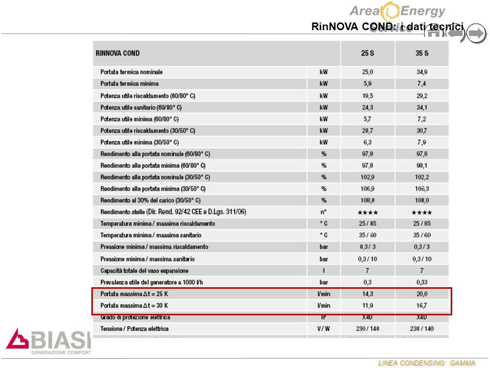 LINEA CONDENSING: GAMMA Service RinNOVA COND: i dati tecnici