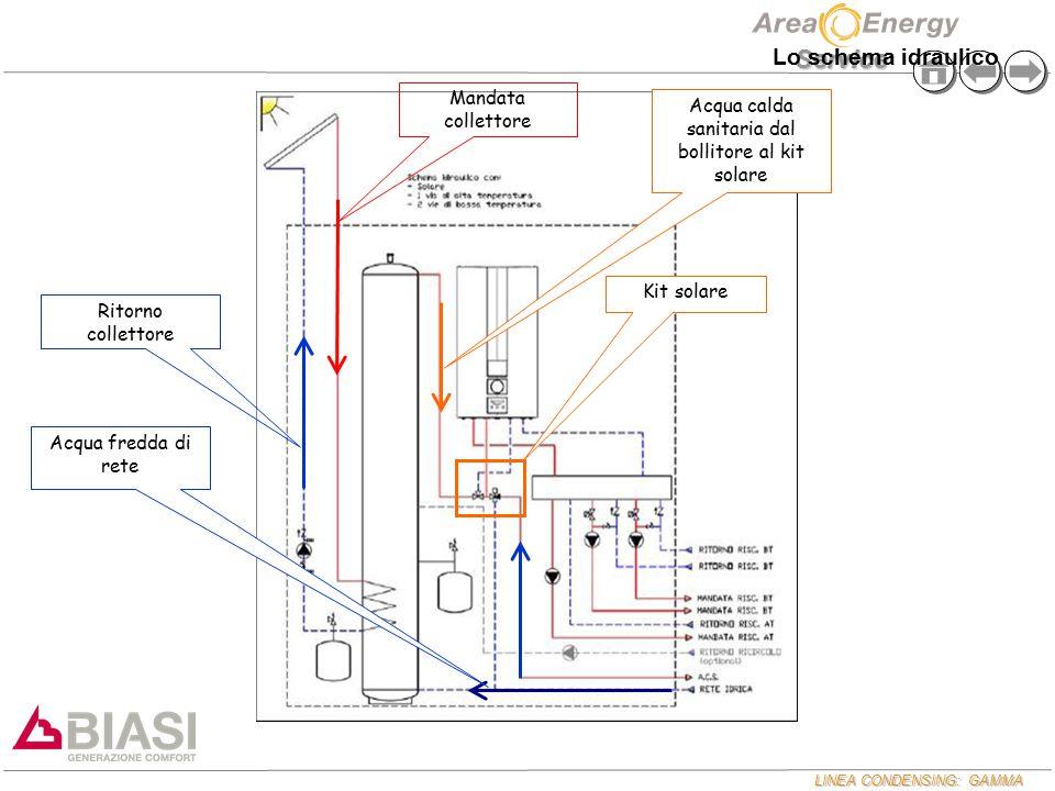LINEA CONDENSING: GAMMA Service Mandata collettore Ritorno collettore Acqua fredda di rete Acqua calda sanitaria dal bollitore al kit solare Kit solar