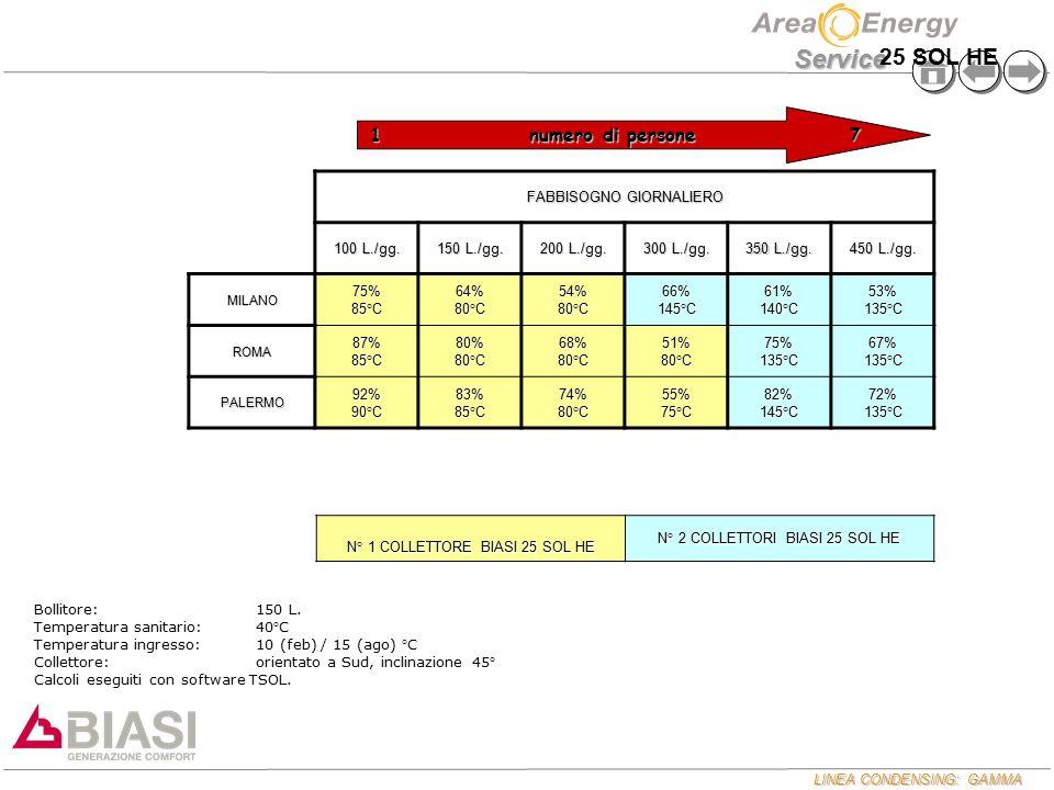 LINEA CONDENSING: GAMMA Service FABBISOGNO GIORNALIERO 100 L./gg. 150 L./gg. 200 L./gg. 300 L./gg. 350 L./gg. 450 L./gg. MILANO 75% 85°C 64% 80°C 54%
