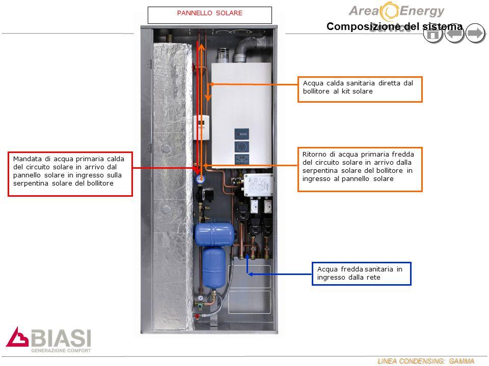 LINEA CONDENSING: GAMMA Service Acqua calda sanitaria diretta dal bollitore al kit solare Mandata di acqua primaria calda del circuito solare in arriv