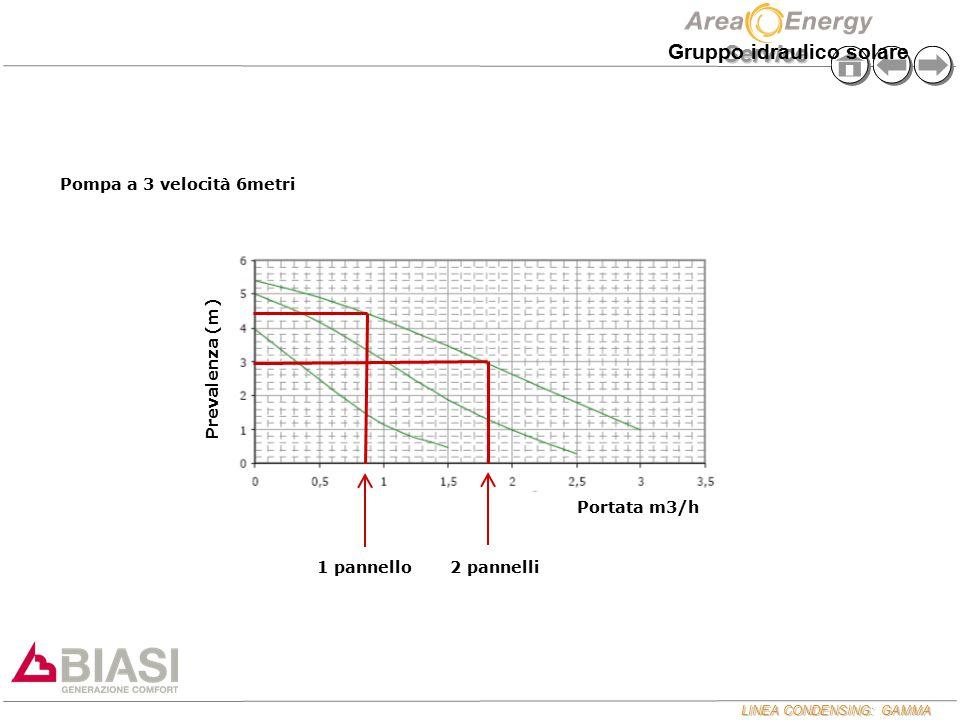 LINEA CONDENSING: GAMMA Service Pompa a 3 velocità 6metri 1 pannello2 pannelli Prevalenza (m) Portata m3/h Gruppo idraulico solare