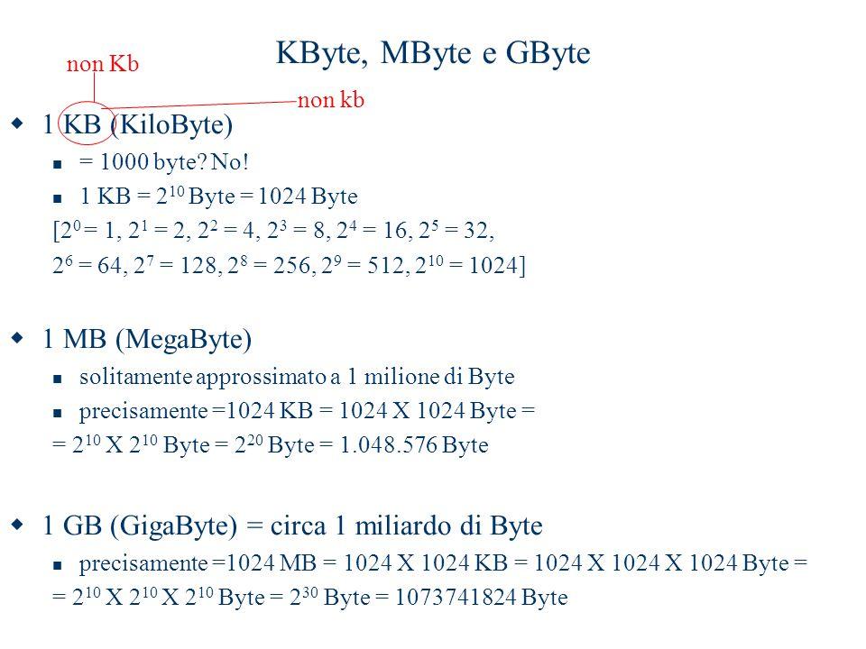 KByte, MByte e GByte  1 KB (KiloByte) = 1000 byte? No! 1 KB = 2 10 Byte = 1024 Byte [2 0 = 1, 2 1 = 2, 2 2 = 4, 2 3 = 8, 2 4 = 16, 2 5 = 32, 2 6 = 64