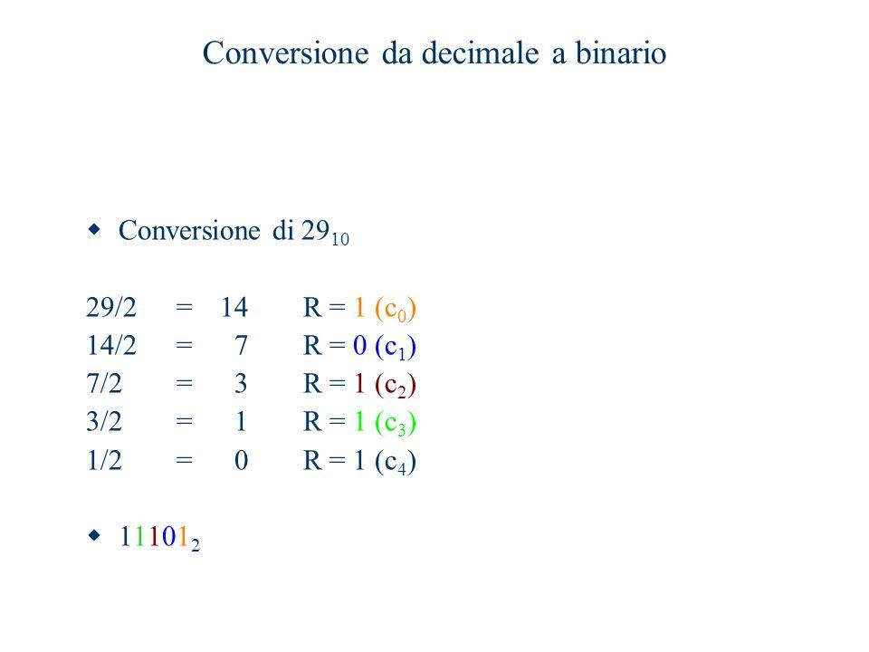 Conversione da decimale a binario  Conversione di 29 10 29/2=14R = 1 (c 0 ) 14/2=7R = 0 (c 1 ) 7/2=3R = 1 (c 2 ) 3/2=1R = 1 (c 3 ) 1/2=0R = 1 (c 4 )