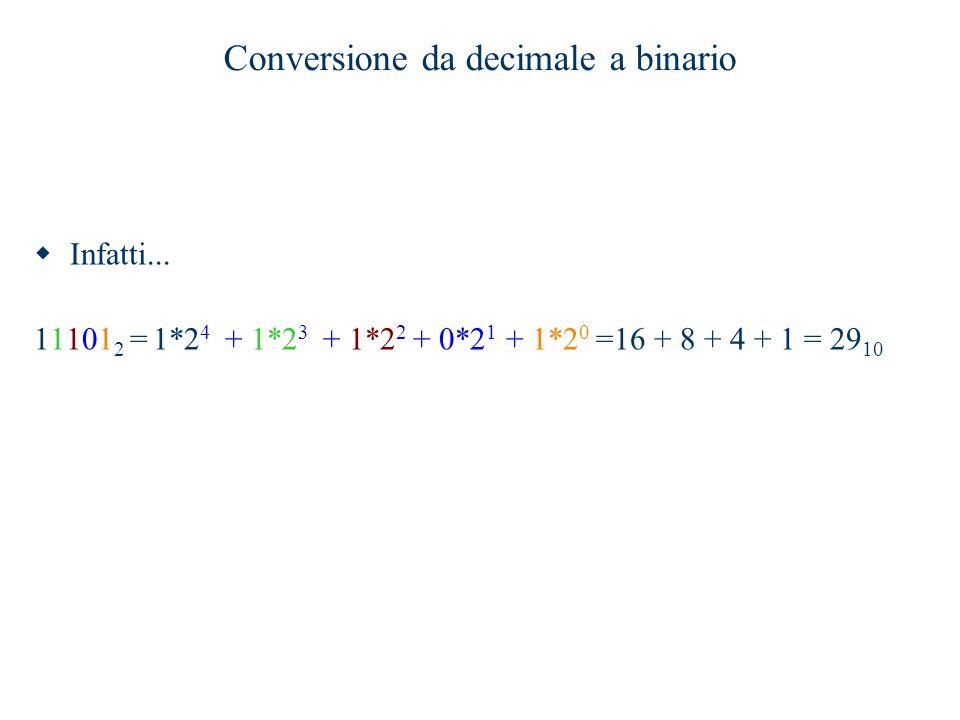 Conversione da decimale a binario  Infatti... 11101 2 = 1*2 4 + 1*2 3 + 1*2 2 + 0*2 1 + 1*2 0 =16 + 8 + 4 + 1 = 29 10