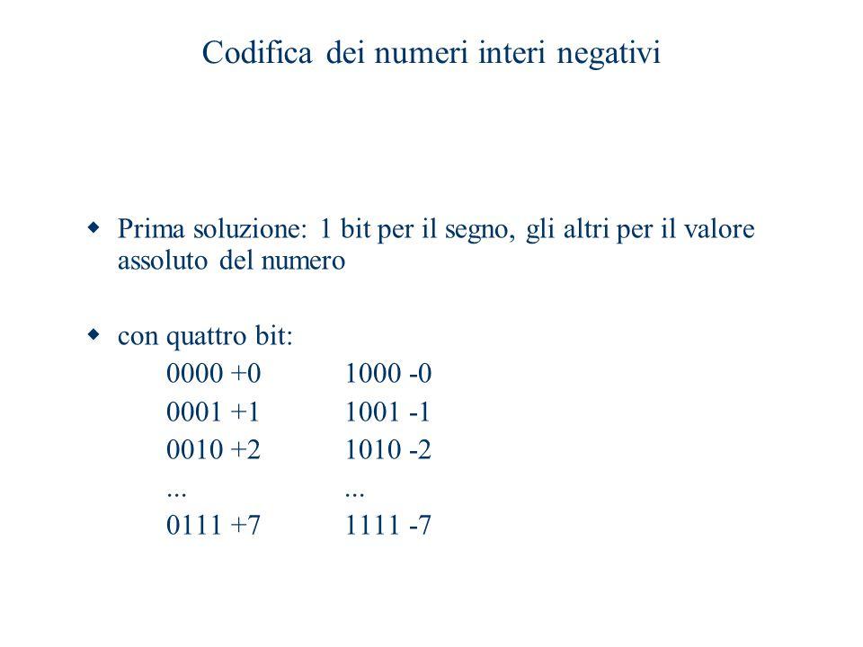 Codifica dei numeri interi negativi  Prima soluzione: 1 bit per il segno, gli altri per il valore assoluto del numero  con quattro bit: 0000 +0 1000