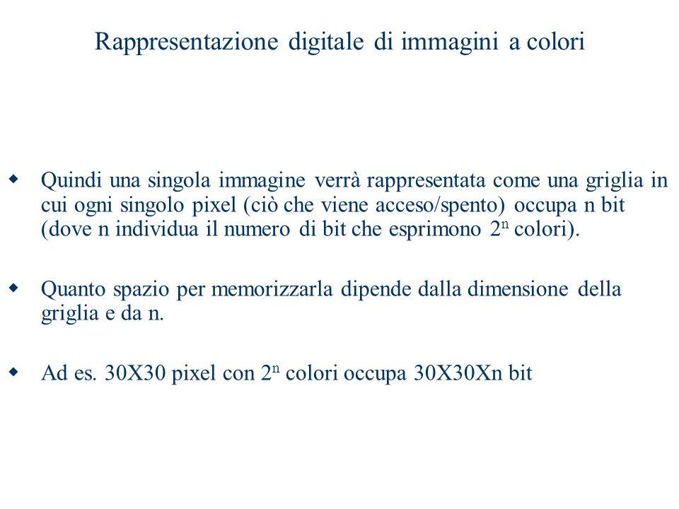Rappresentazione digitale di immagini a colori  Quindi una singola immagine verrà rappresentata come una griglia in cui ogni singolo pixel (ciò che v