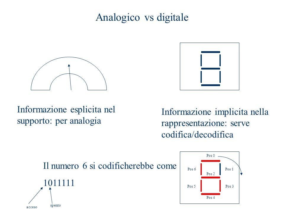 Analogico vs digitale Informazione esplicita nel supporto: per analogia Informazione implicita nella rappresentazione: serve codifica/decodifica Pos 0